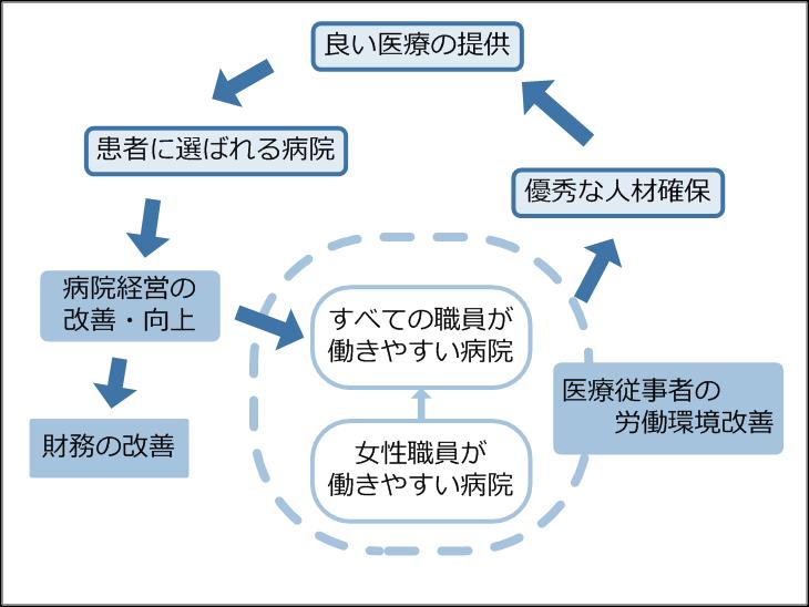 ホスピレートがもたらす好循環イメージ図