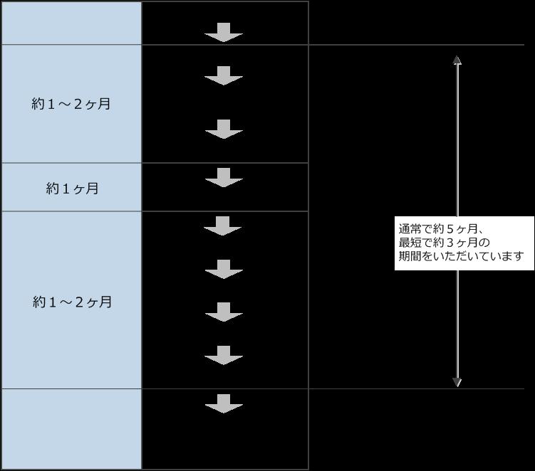 評価認定スケジュールの図