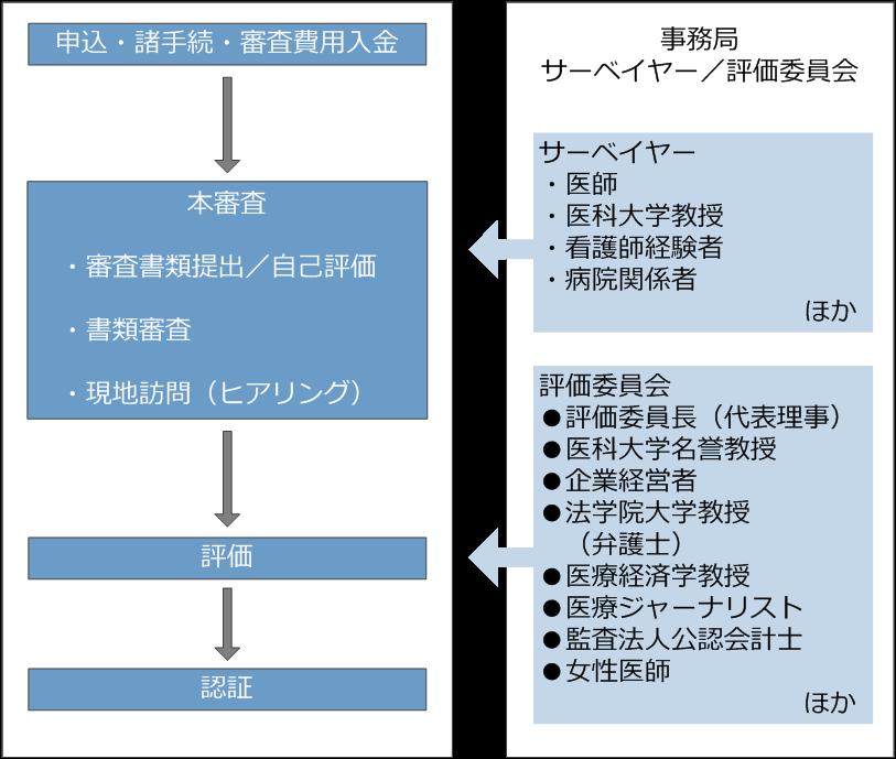 評価の流れの図